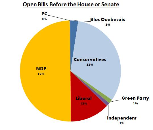 open_bills